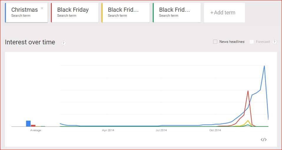 google trends christmas shopping online
